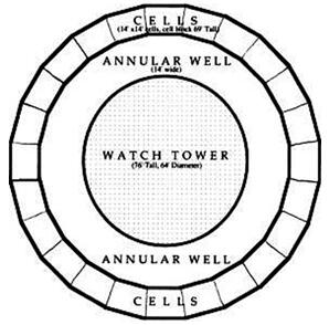 panopticon diagram