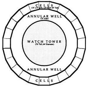 panopticon diagram